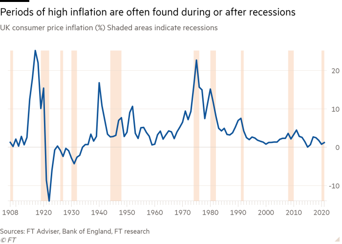 Line chart of UK consumer price inflation (%). Shaded areas indicate recessions showing periods of high inflation are often found during or after recessions