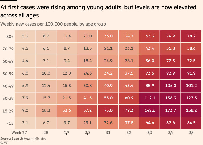 Chart showing that at first cases were rising among young adults, but levels are now elevated across all ages