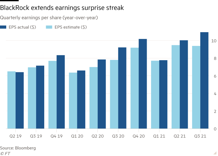 Quarterly earnings per share column chart (for income tax year) shows earnings by showing BlackRock