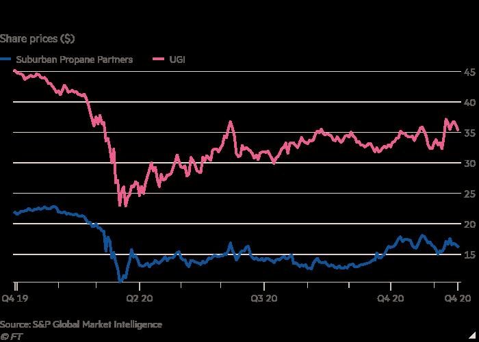 Gráfico de líneas de precios de las acciones ($) que muestra las acciones de los minoristas de propano en invierno cálido y pandemia