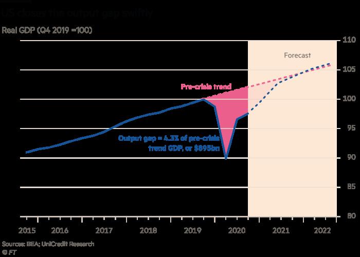 Les États-Unis ont réduit rapidement l'écart de production