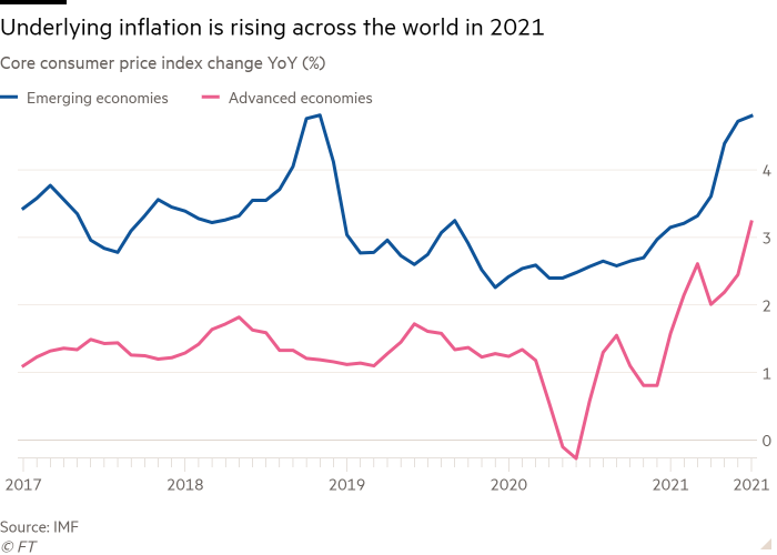 Chart showing wnderlying inflation is rising across the world in 2021