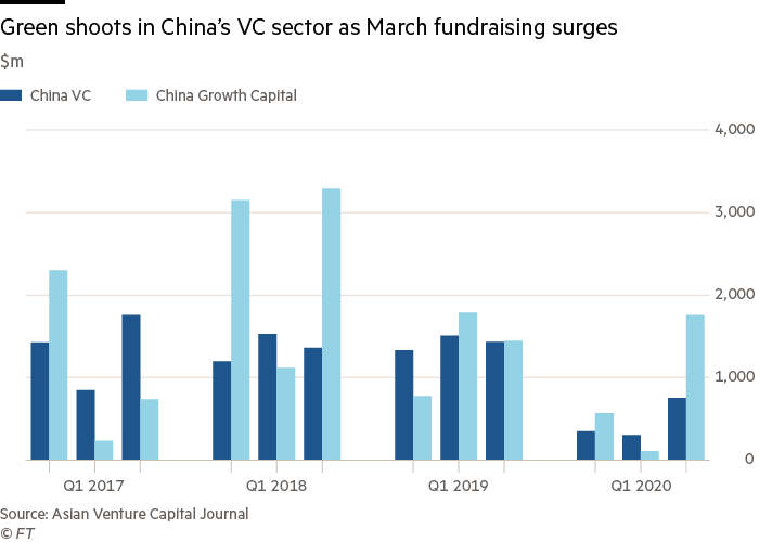 Green shoots in China's VC sector as March fundraising surges