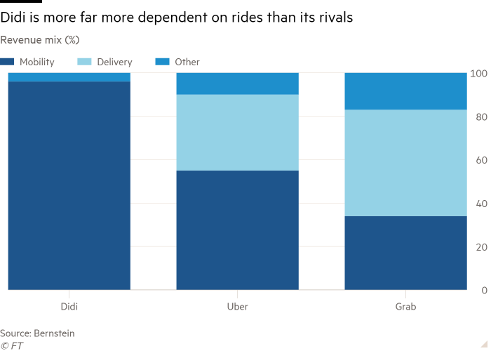 Column chart of Revenue mix (%) showing Didi is more far more dependent on rides than its rivals