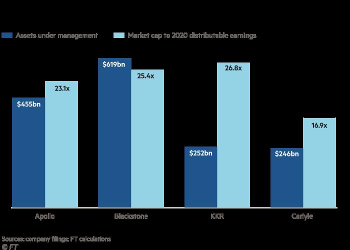 Market cap to 2020 distributable earnings