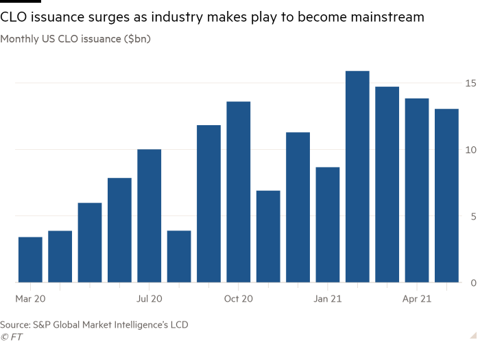 Column chart of Monthly US CLO issuance ($bn) showing CLO issuance surges as industry makes play to become mainstream