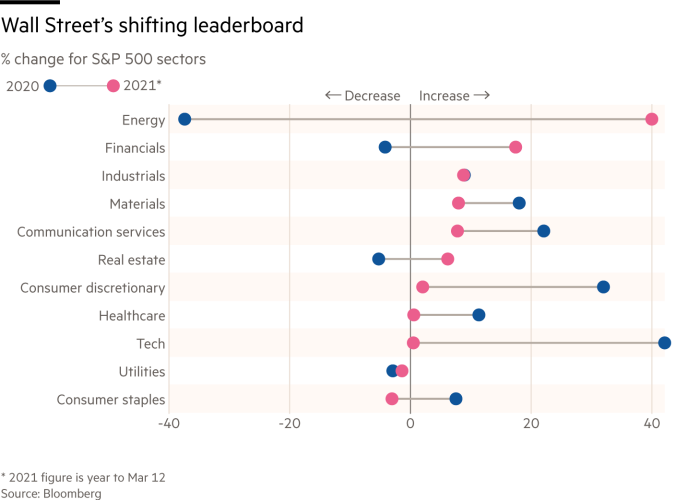Dot plot showing sectoral performance of the S&P 500 for 2020 and 2021. There have been notable changes - for example energy has performed best this year to date, having performed worst last year