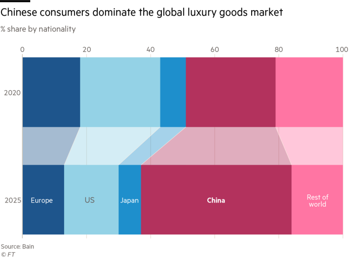 Chart showing Chinese customers expected to account for half of global luxury goods sales