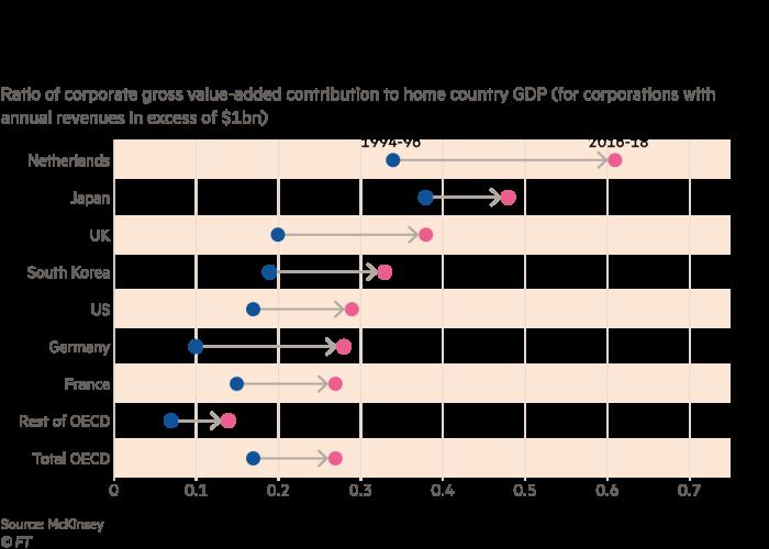 年間売上高が 10 億ドルを超える企業の本国の GDP に対する企業の総付加価値貢献の割合のグラフ。大規模なグローバル企業が自国経済にとってより重要になってきていることを示しています。