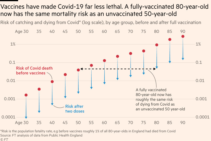 Chart showing that vaccines have made Covid-19 far less lethal. A fully-vaccinated 80-year-old now has the same mortality risk as an unvaccinated 50-year-old