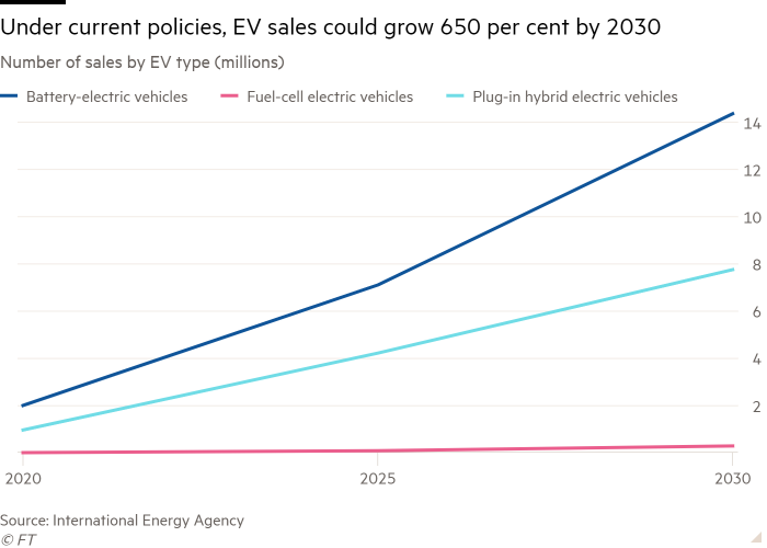 Line graph of the number of sales according to the type of EV that under current policy shows that EV sales can grow 650 percent by 2030