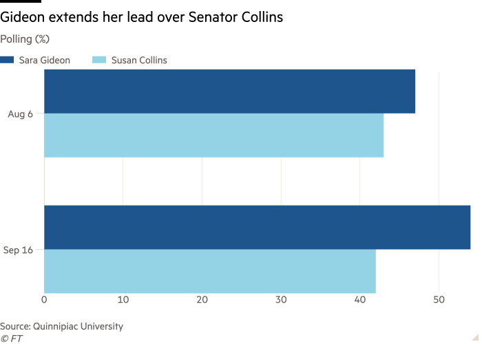 Bar chart of Polling (%) showing Gideon extends her lead over Senator Collins