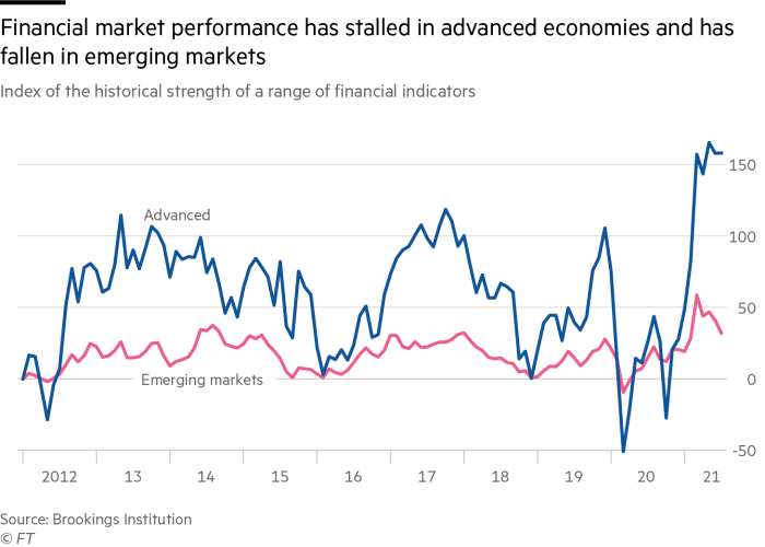 In developed economies, financial market performance has stagnated and emerging markets have collapsed