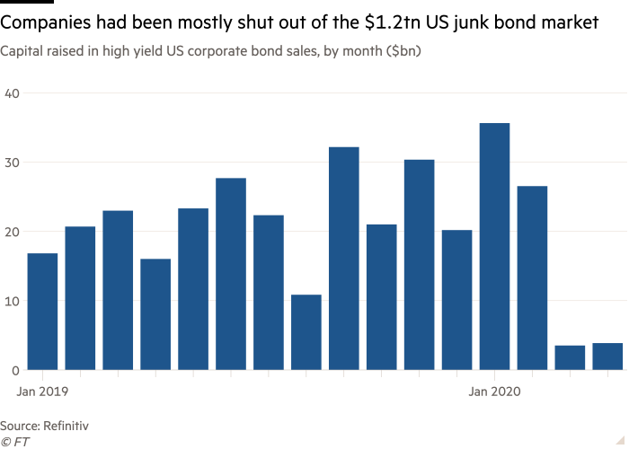 Column chart of Capital raised in high yield US corporate bond sales, by month ($bn) showing Companies had been mostly shut out of the $1.2tn US junk bond market