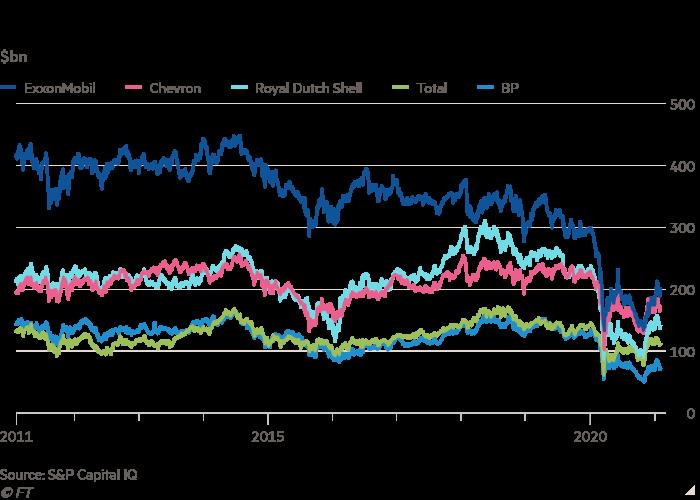 Line chart of $bn showing Supermajors' market capitalisation