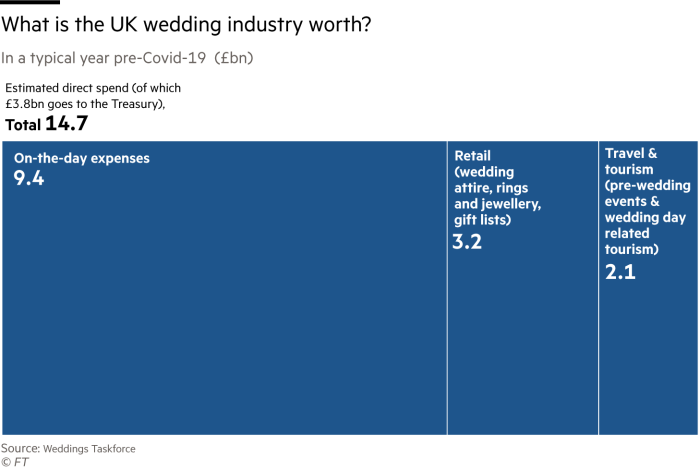 Treemap shows how much the UK wedding industry is worth (£ billion)