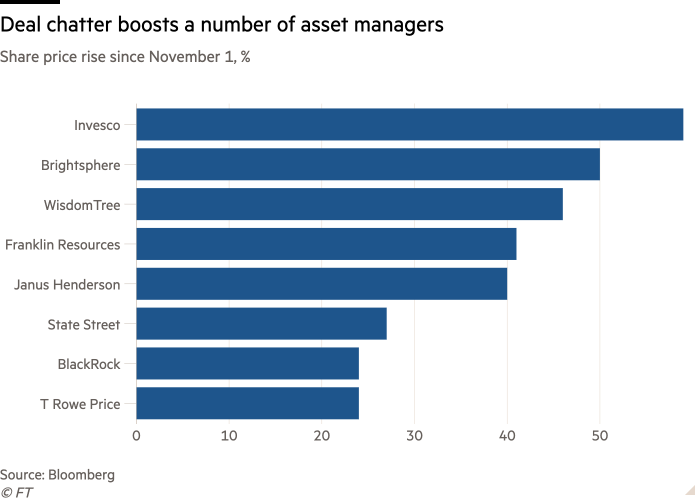 Bar chart of Share price rise since November 1, % showing Deal chatter boosts a number of asset managers