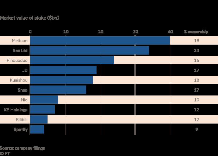 Le précieux portefeuille d'investissement de Tencent