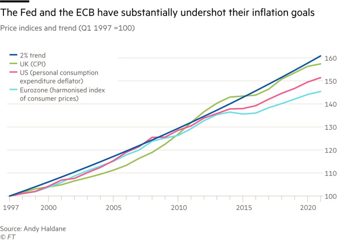 Chart showing The Fed and the ECB inflation goals