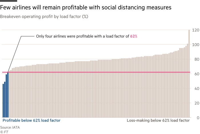 Few airlines will remain profitable with social distancing measures; Breakeven operating profit by load factor (%)