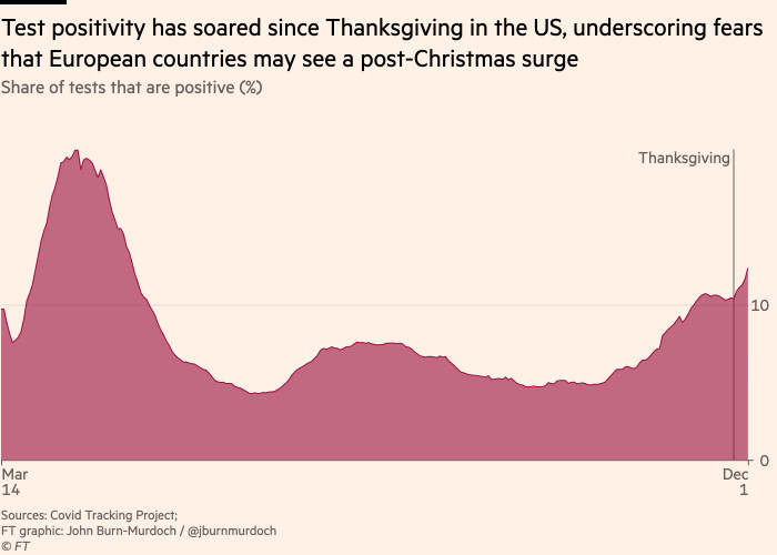 Chart showing that test positivity has soared since Thanksgiving in the US, underscoring fears that European countries may see a post-Christmas surge