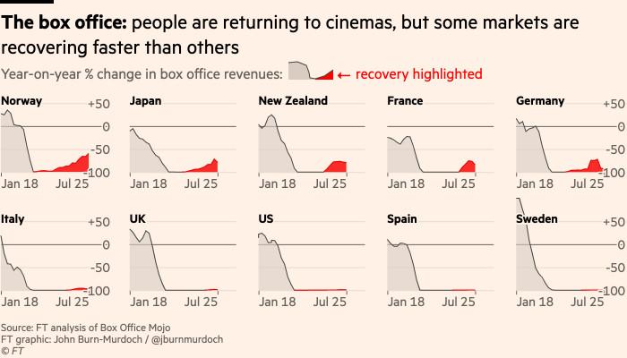 Gráfico de aprobaciones de taquilla en todo el mundo: hay una recuperación en la mayoría de los mercados, pero los consumidores son muy modestos.
