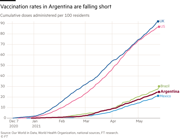 Vaccination rates in Argentina are falling short. Chart showing cumulative doses administered per 100 residents. Argentina is only on 25 doses per 100 residents compared with the UK on 92