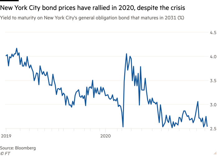 Line chart of Yield to maturity on New York City's general obligation bond that matures in 2031  (%) showing New York City bond prices have rallied in 2020, despite the crisis