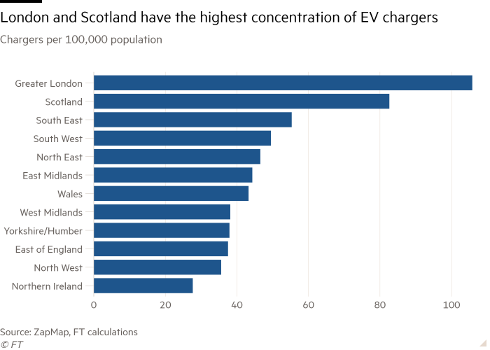 Bar chart of Chargers per 100,000 population showing London and Scotland have the highest concentration of EV chargers