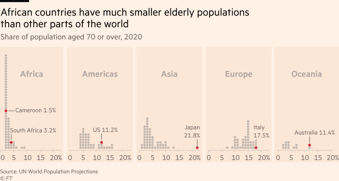 Chart showing that in most African countries, just 1-2% of the population are aged 70 or more, whereas on other continents the elderly account for a much larger share, rising as high as 22% in Japan