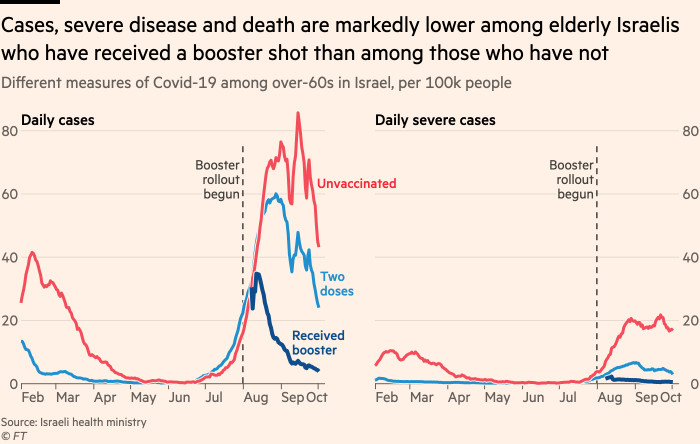 Chart showing that epidemics of disease, chronic illness and death are among the lowest among Israeli seniors who received more than those who did not