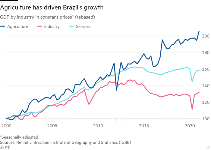 Line chart of GDP by industry in constant prices* (rebased) showing agriculture has been driving growth in Brazil