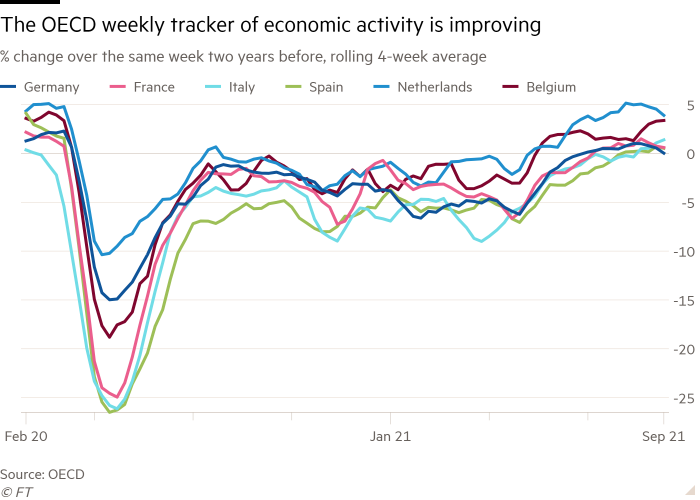 The line graph of% change in the same week two years before, with a continuous average of 4 weeks, showing that the OECD weekly tracker of economic activity improves