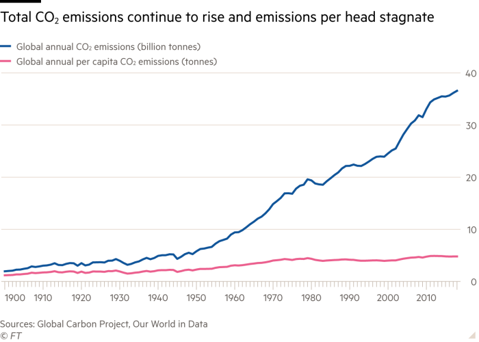 Line chart showing global annual CO2 emissions in billions of tonnes and global annual per capita CO2 emissions in tonnes