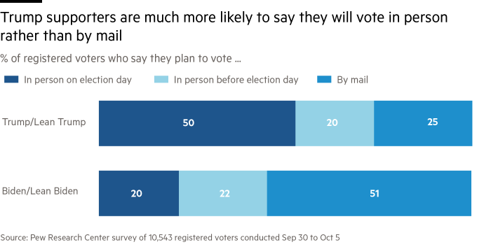 Stacked bar charts showing that Trump are much more likely to say they will vote in person on election day. Biden supporters are more likely to say they will vote by mail, according to a recent Pew survey