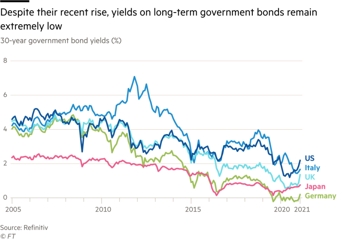 Chart showing how long-term government bonds remain extremely low