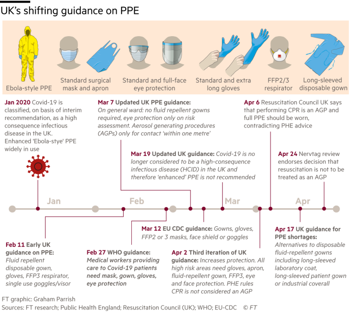 Timeline graphic showing UK's shifting guidance on PPE