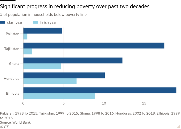 Bar chart of% of population in households below the poverty line shows significant progress in poverty reduction over the past two decades