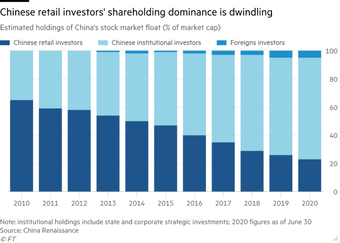 Column chart of Estimated holdings of China's stock market float (% of market cap) showing Chinese retail investors' shareholding dominance is dwindling
