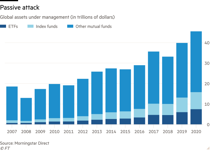 Column chart of Global assets under management (in trillions of dollars) showing Passive attack