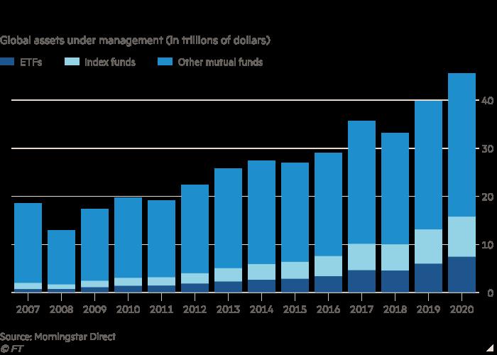 Chart showing value of global assets under management