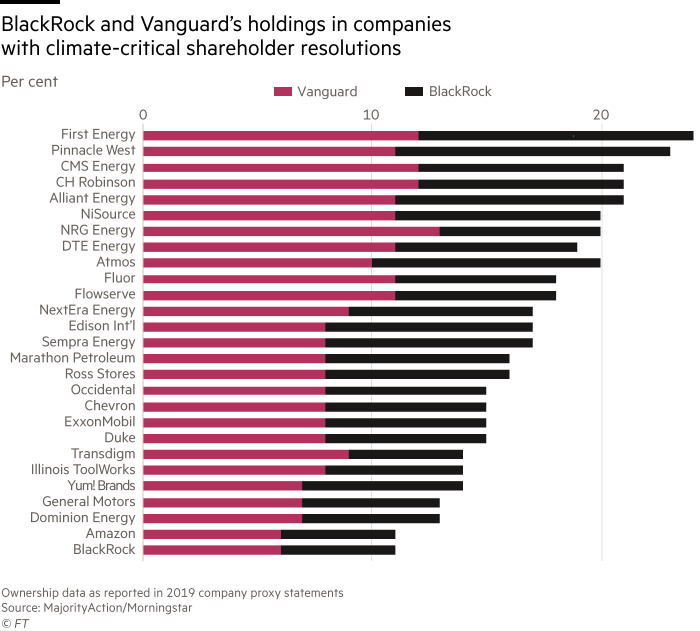 Chart shows BlackRock and Vanguard's holdings in companies with climate-critical shareholder resolutions