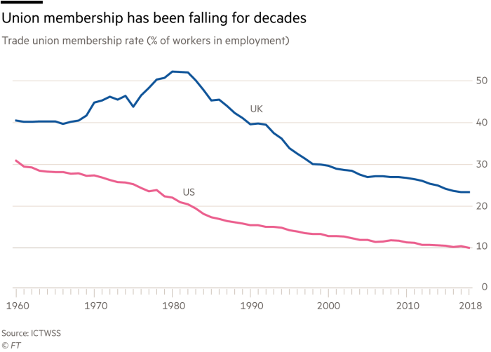 Chart showing union membership has been falling for decades, trade union membership rate (% of workers in employment)