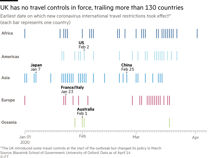 Barcode chart showing earliest date on which countries' new coronavirus travel restrictions took effect by continent (each bar represents one country)
