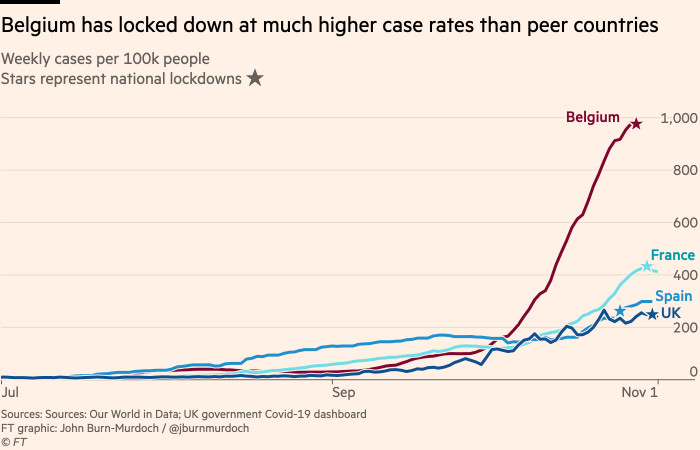 Chart showing that Belgium has locked down at much higher case rates than peer countries