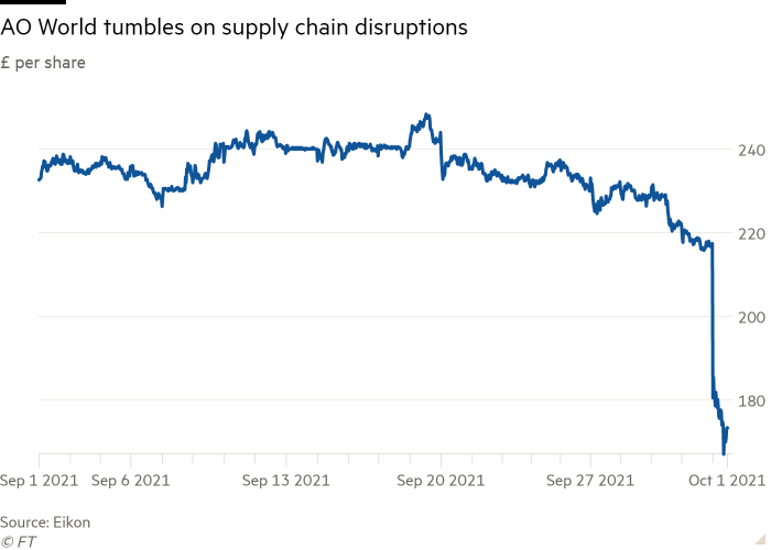 Line graph of £ per share showing AO World tumbling due to supply chain disruptions
