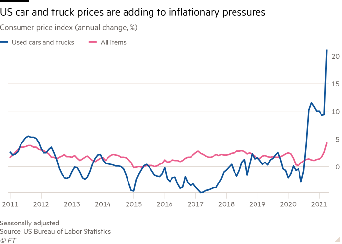 Line chart of Consumer price index (annual change, %) showing US car and truck prices are adding to inflationary pressures