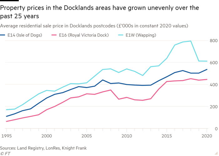 Line chart of Average residential sale price in Docklands postcodes (£'000s in constant 2020 values) showing Property prices in the Docklands areas have grown unevenly over the past 25 years
