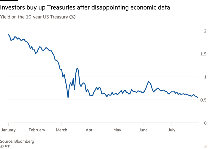 Line chart of Yield on the 10-year US Treasury (%) showing Investors buy up Treasuries after disappointing economic data