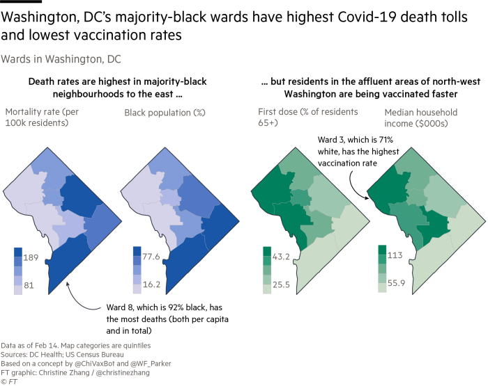 Maps of Washington, DC Covid-19 mortality rates, black population, first dose vaccination rates and income by ward. Majority-black wards have the highest Covid-19 death tolls but the lowest vaccination rates